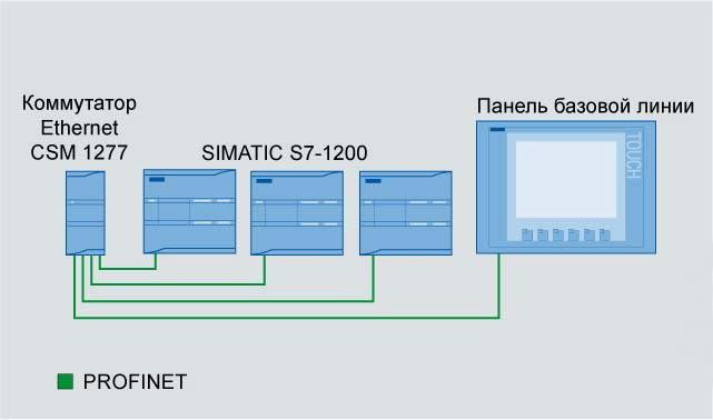 Другие контроллеры SIMATIC S7-