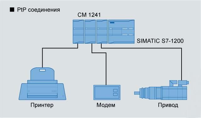 PtP соединения через модули CM